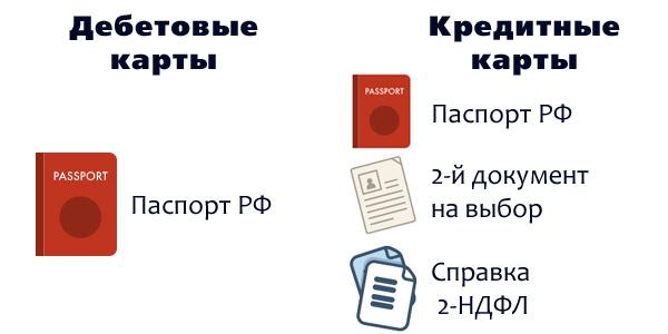 Какие документы нужны для оформления и получения карты Сбербанка